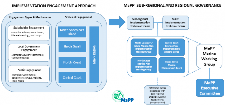 MaPP engagement model