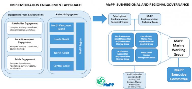 MaPP engagement model