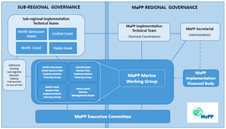 MaPP implementation structures