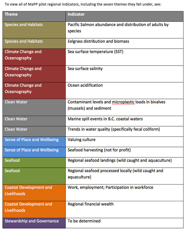List of MaPP pilot regional indicators. Credit: MaPP.